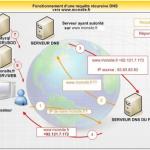 Comment fonctionne la connexion à un site internet