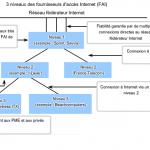 Comment fonctionne un FAI (Fournisseur d'Accès Internet)
