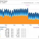 Les fermes de contenus ont un genou à terre contre Google Panda