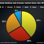 Statistiques internet 2011