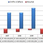 Derniers bilans financiers du PSG