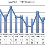 Classement et nombre de points du PSG