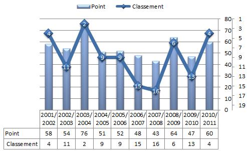 Nombre de points et classement du PSG