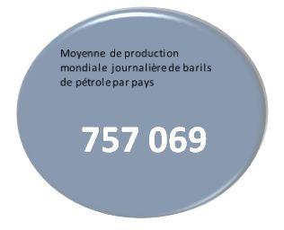 Moyenne de production des barils de pétrole