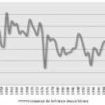 Evolution de la croissance en France depuis 1950
