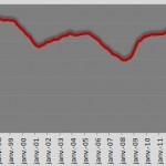 Evolution du nombre de chômeurs depuis 1996 en France