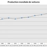 Production mondiale de voitures depuis 1997