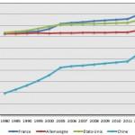 Evolution de la population de pays développés