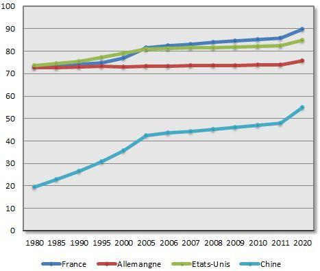 Evolution Population Française Evolution de la Population de