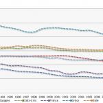 Nombre d'heures moyennes travaillées par année