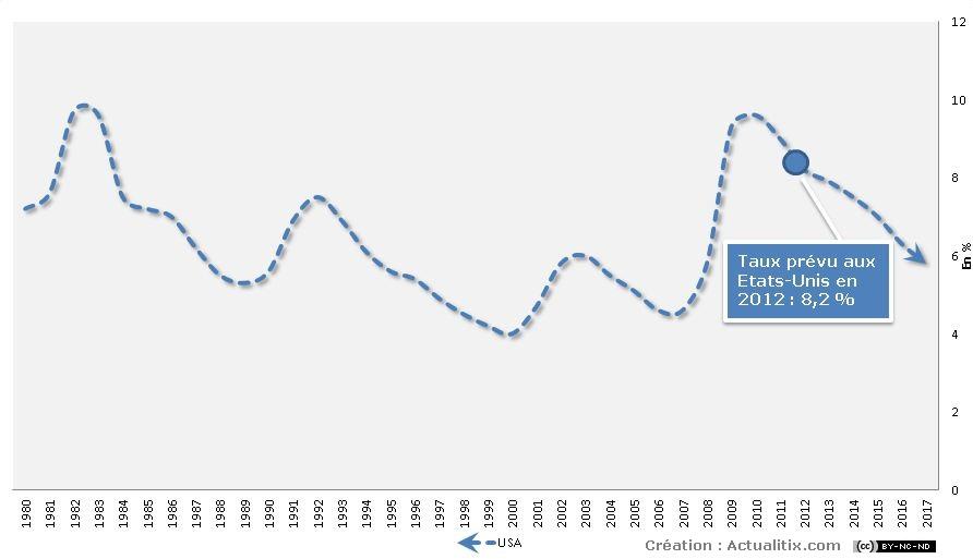 Evolution du chômage aux Etats-Unis