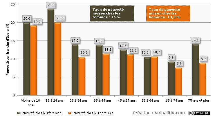 Taux de pauvreté en France