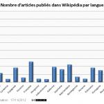 Wikipédia : Nombre d'articles par pays