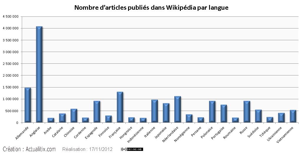 Nombre d'articles publiés dans Wikipédia