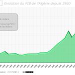 Evolution du PIB en Algérie