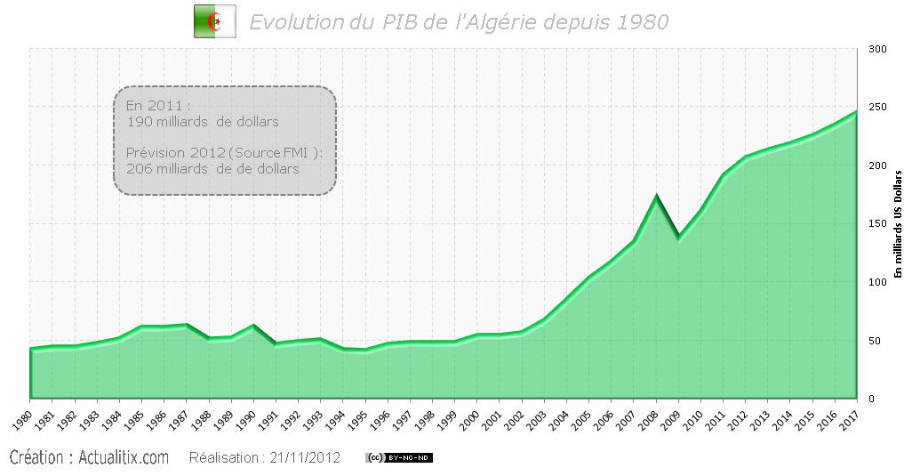 PIB de l'Algérie