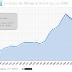 Evolution du PIB de la Grèce