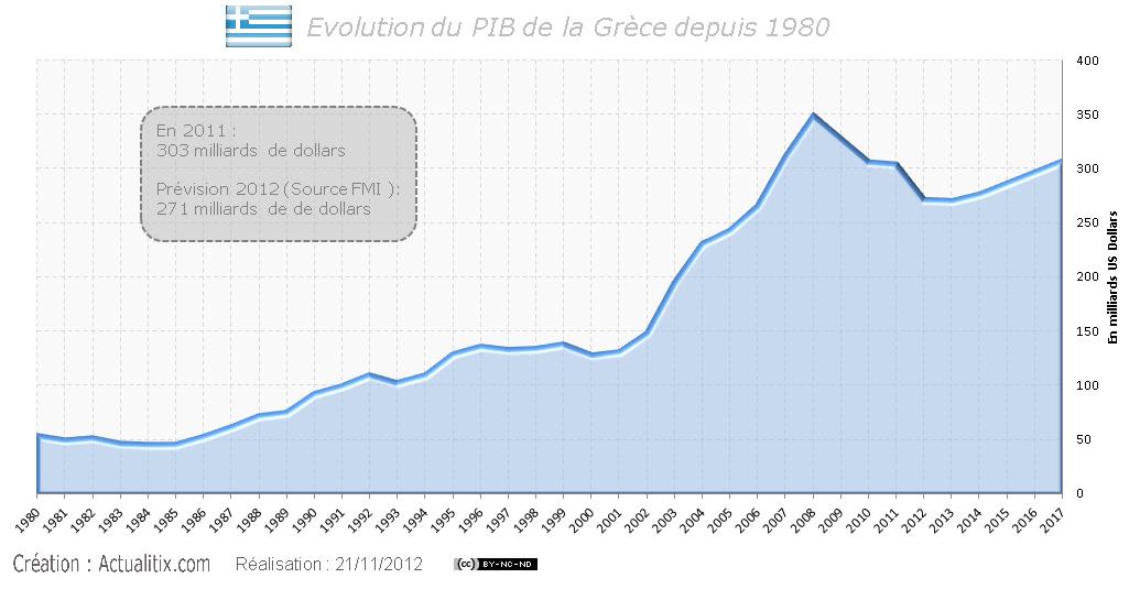 PIB de la Grèce