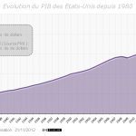 Evolution du PIB des Etats-Unis