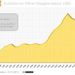 Evolution du PIB de l'Espagne