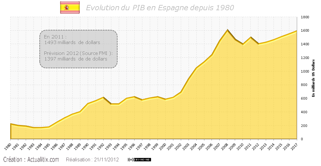 Evolution de PIB de l'Espagne