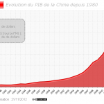 Evolution du PIB de la Chine