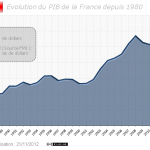 Evolution du PIB de la France