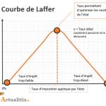 Courbe Arthur Laffer – Trop d'impôt tue l'impôt