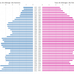 Pyramide du chômage par sexe depuis 1975 à 2012