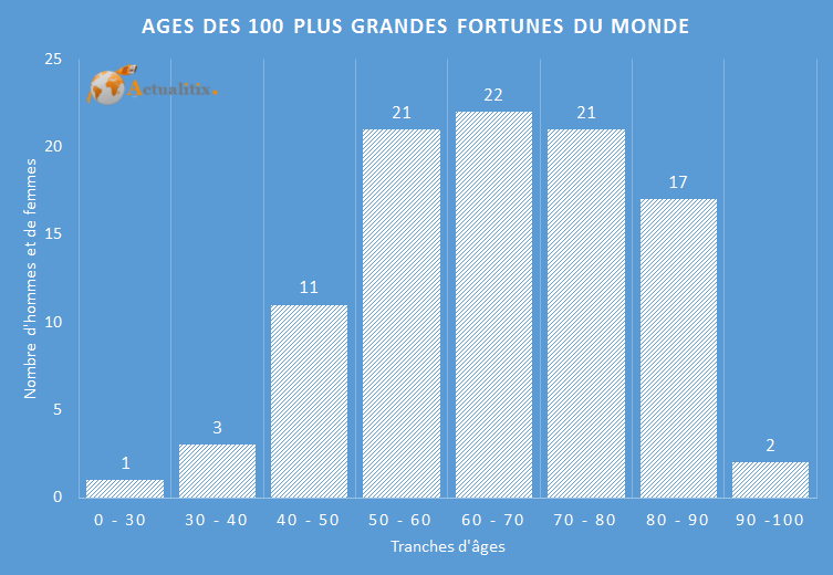 Ages des plus riches du monde