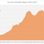 Taux de criminalité en France depuis 1949 à 2012