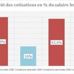 Coût du travail en France en 2012
