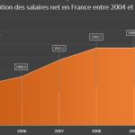 Evolution des salaires en France entre 2004 et 2010
