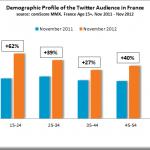 Nombre d'utilisateurs de Twitter en France