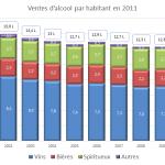 Vente d'alcool par habitant en France en 2011