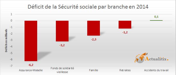 D ficit de la s curit sociale en 2014 - Plafond de la securite sociale 2013 ...