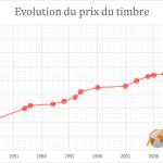 Evolution du prix du timbre depuis 1971