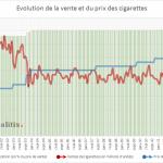 Evolution du prix et de la vente de cigarette en France depuis 2000