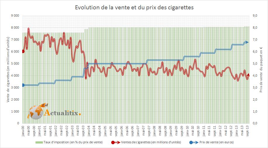 evolution du prix et de la vente de cigarette en france depuis 2000. Black Bedroom Furniture Sets. Home Design Ideas