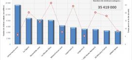 Les médias et sites d'informations sur internet les plus visités en France (2013)