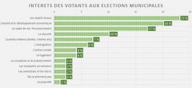 Le vote aux élections municipales