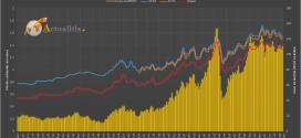 Evolution des prix de l'essence et du diesel selon le pétrole