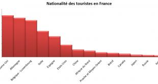 Pays d'origine des touristes en France