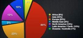 Nombre d'utilisateurs internet par région