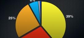 Statistique internet 2011
