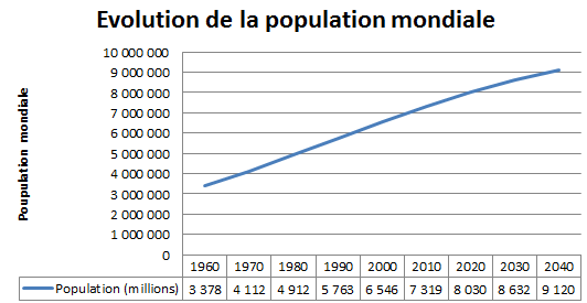 Evolution de la population mondiale