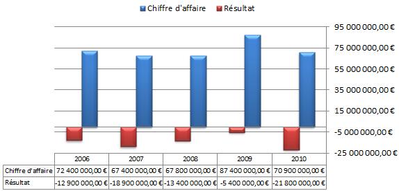 Résultat financier du PSG