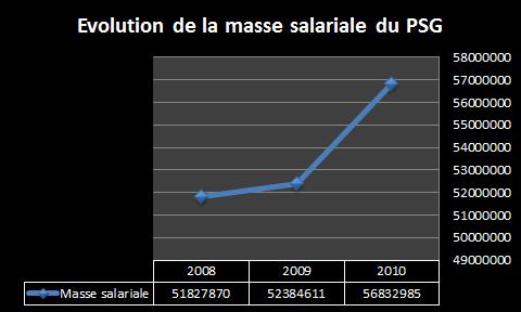 Evolution de la masse salariale du PSG