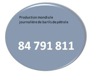 Production mondiale de barils de pétrole