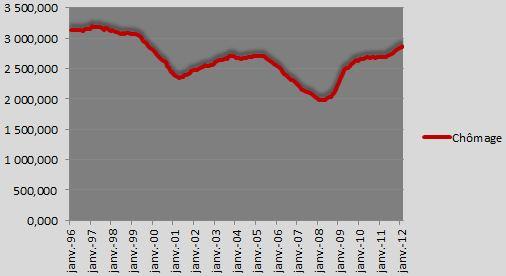 Evolution du nombre de chômage
